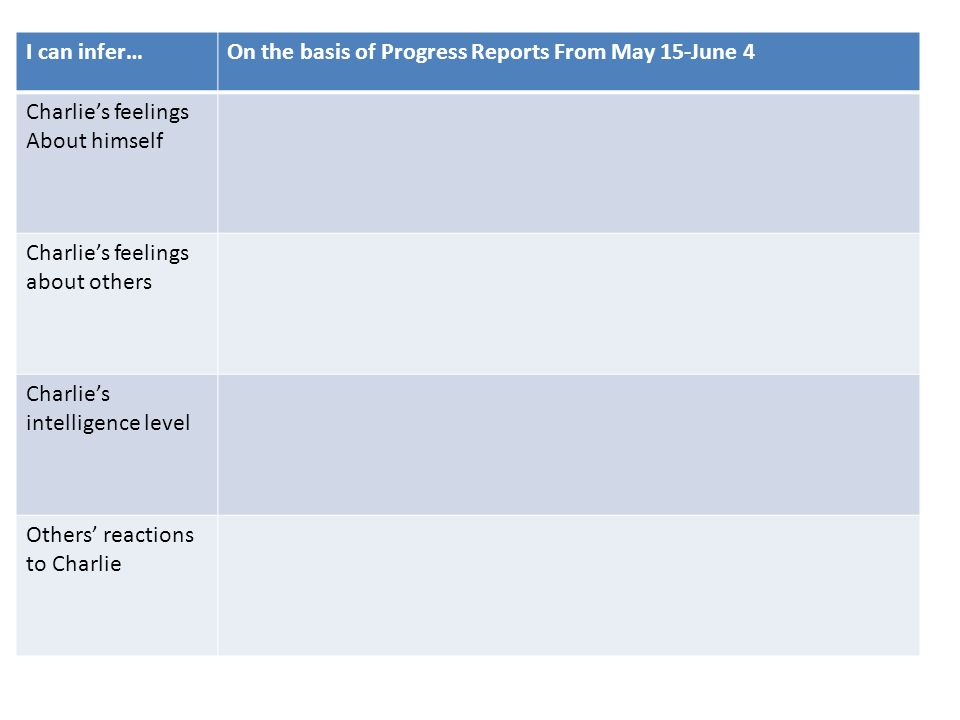 I can infer… On the basis of Progress Reports From May 15-June 4. Charlie's feelings. About himself.