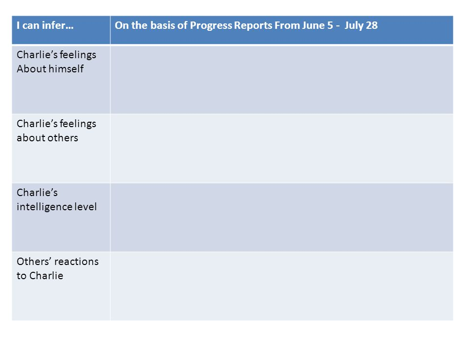 I can infer… On the basis of Progress Reports From June 5 - July 28. Charlie's feelings. About himself.