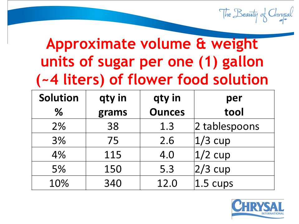 Approximate volume & weight units of sugar per one (1) gallon (~4 liters) of flower food solution