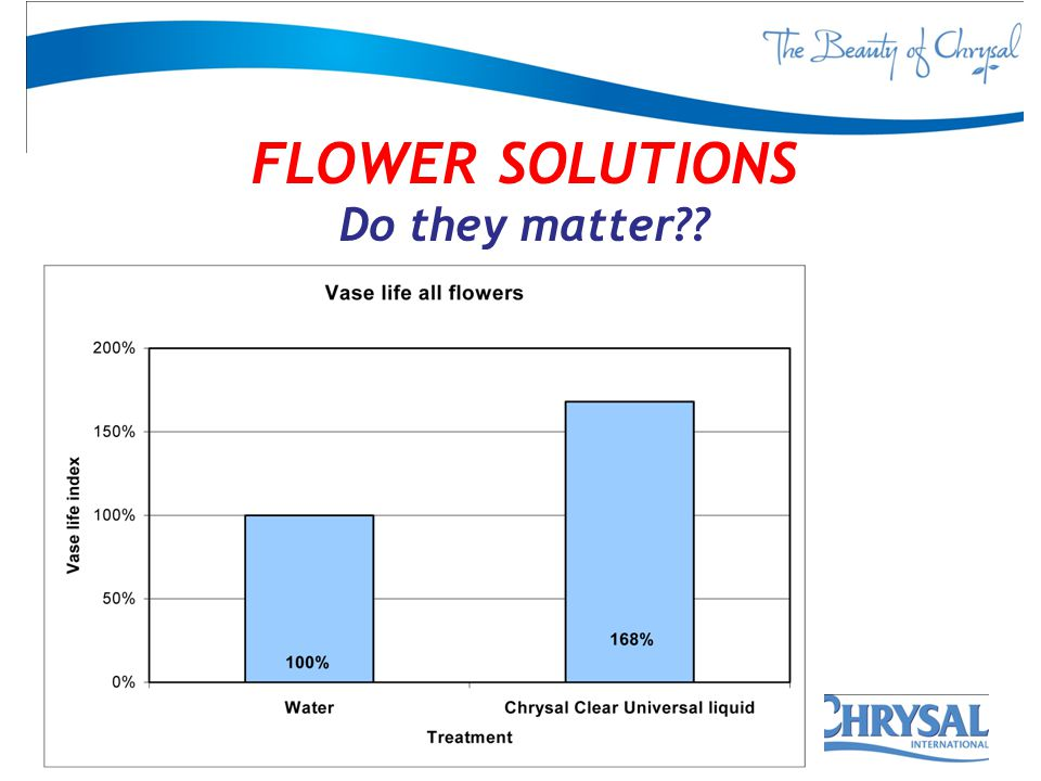 FLOWER SOLUTIONS Do they matter