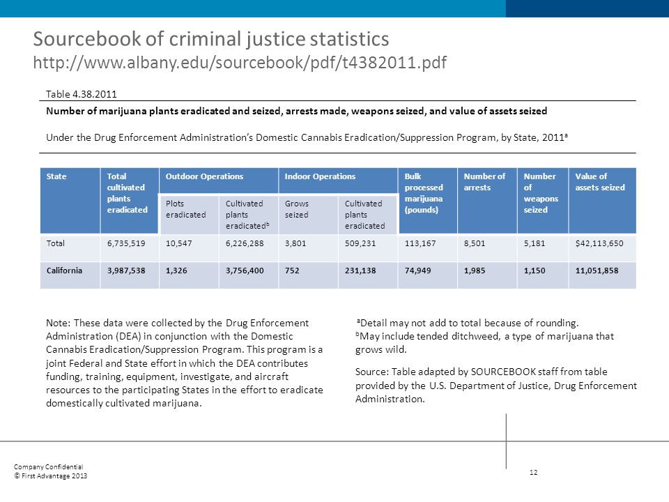 Sourcebook of criminal justice statistics http://www. albany