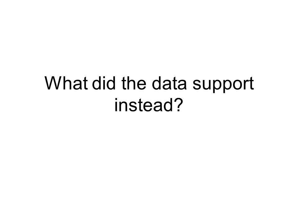 What did the data support instead