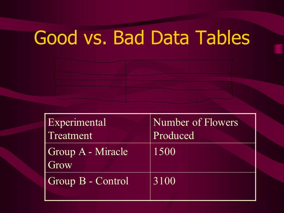 Good vs. Bad Data Tables Experimental Treatment