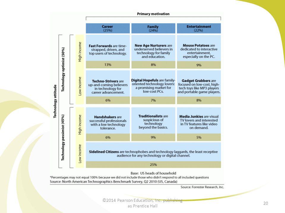 ©2014 Pearson Education, Inc. publishing as Prentice Hall