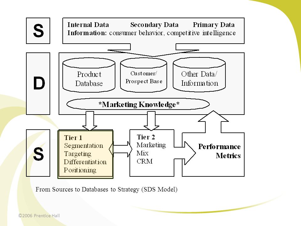 From Sources to Databases to Strategy (SDS Model)