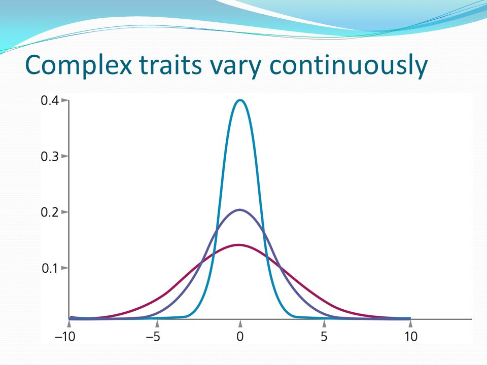 Complex traits vary continuously