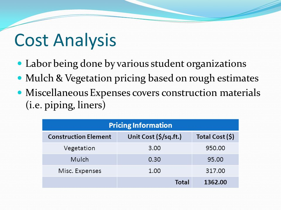 Cost Analysis Labor being done by various student organizations