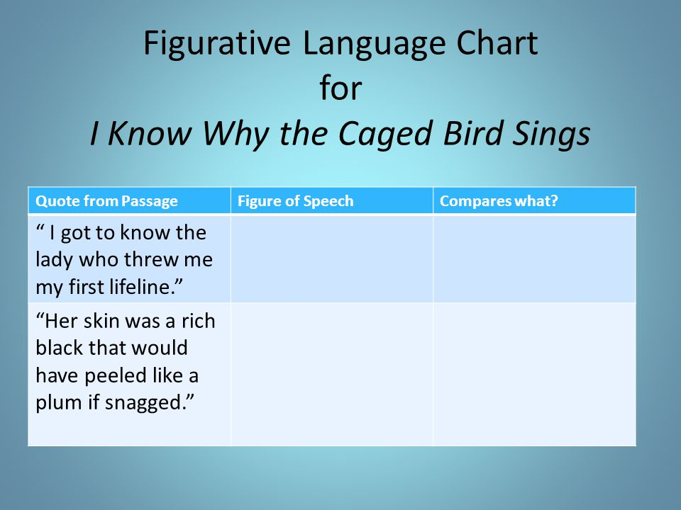 Figurative Language Chart for I Know Why the Caged Bird Sings