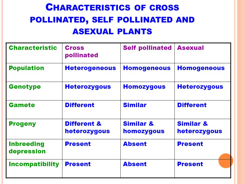 Characteristics of cross pollinated, self pollinated and asexual plants