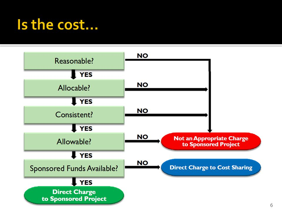 Is the cost… The cost principles address four tests to determine the allowability of costs. The tests are as follows: