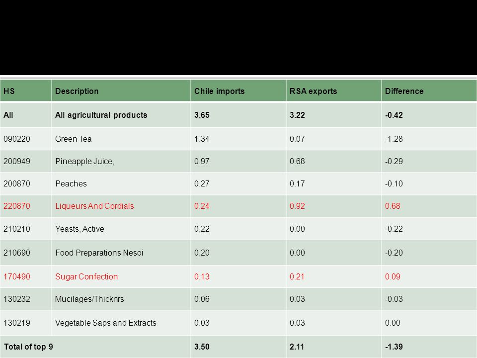 HS Description. Chile imports. RSA exports. Difference. All. All agricultural products