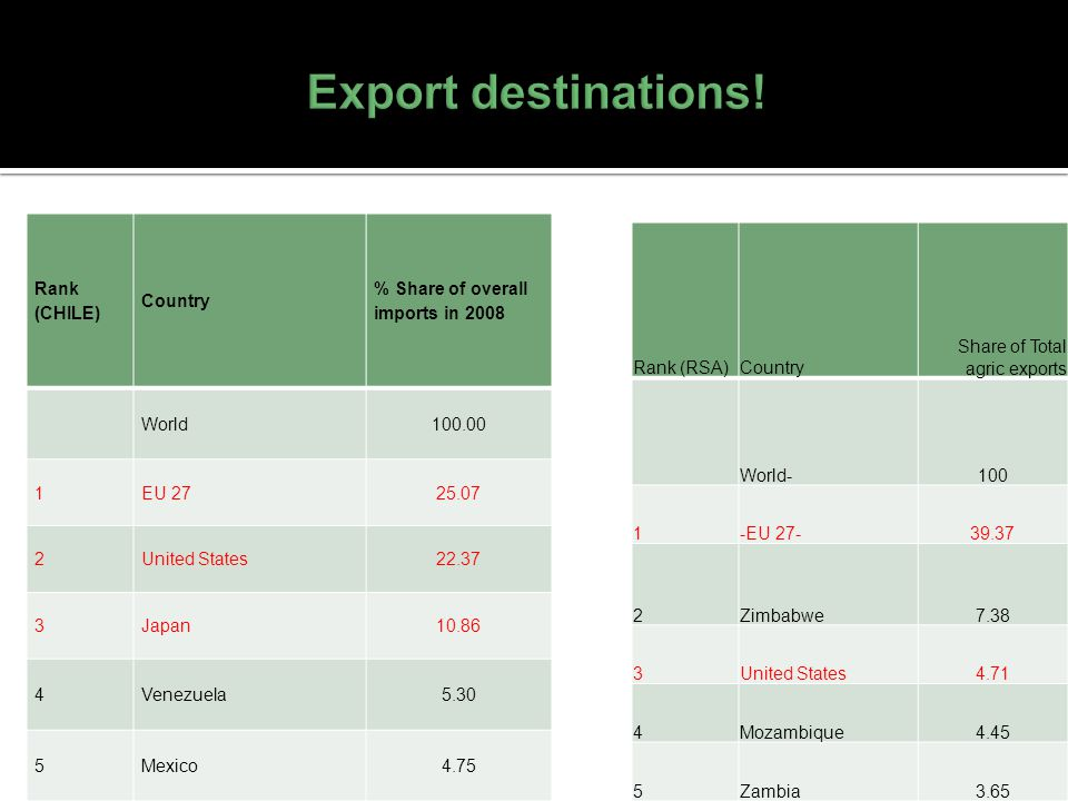 Export destinations! Rank (CHILE) Country