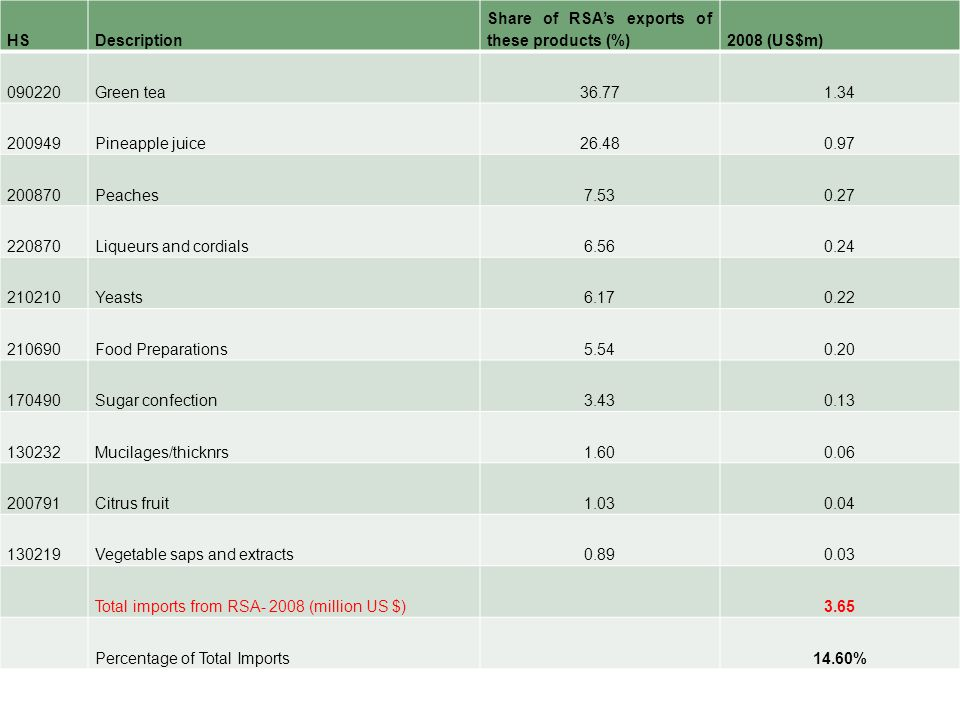 HS Description. Share of RSA's exports of these products (%) 2008 (US$m) Green tea