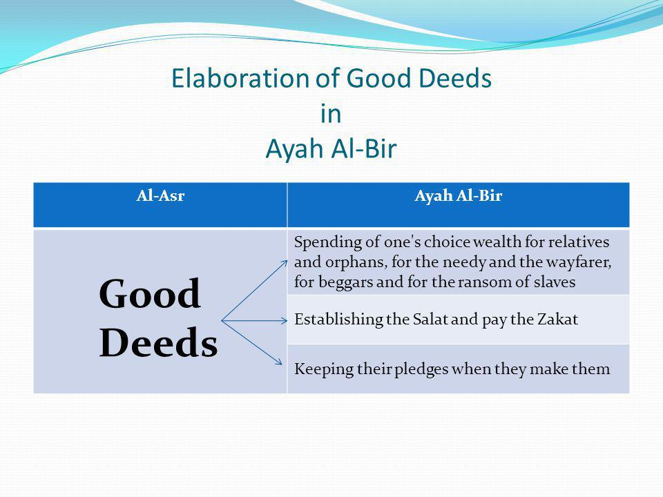 Elaboration of Good Deeds in Ayah Al-Bir