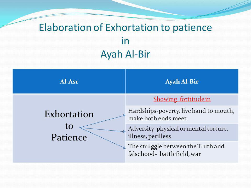 Elaboration of Exhortation to patience in Ayah Al-Bir