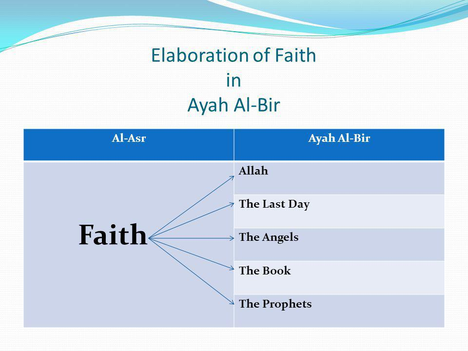 Elaboration of Faith in Ayah Al-Bir