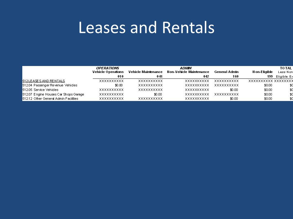 Leases and Rentals