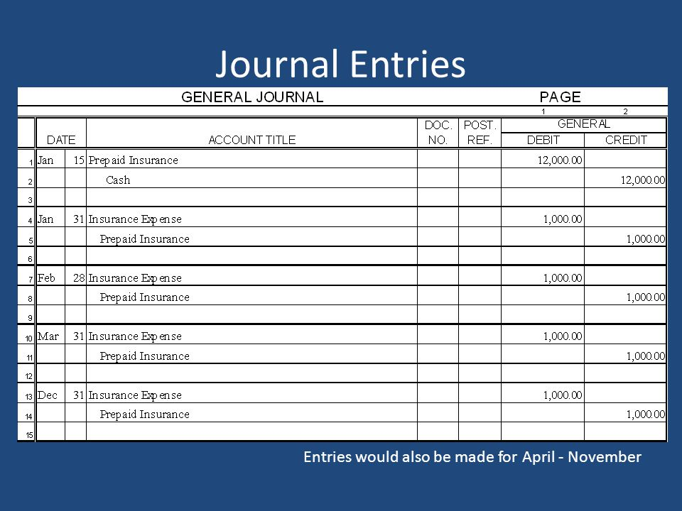 Journal Entries Entries would also be made for April - November