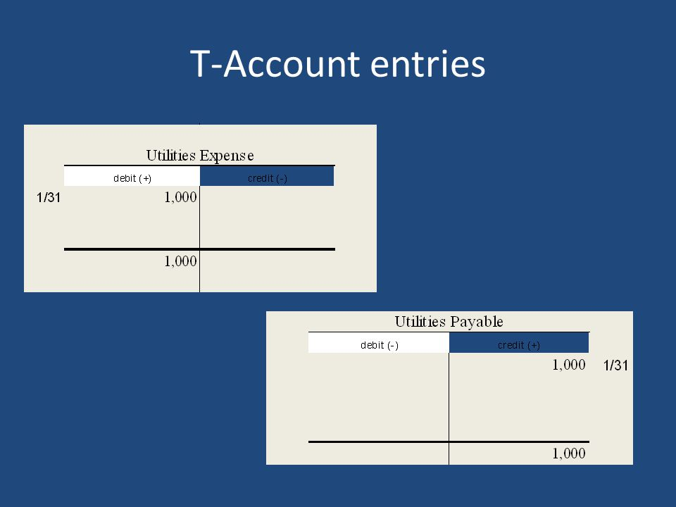 T-Account entries
