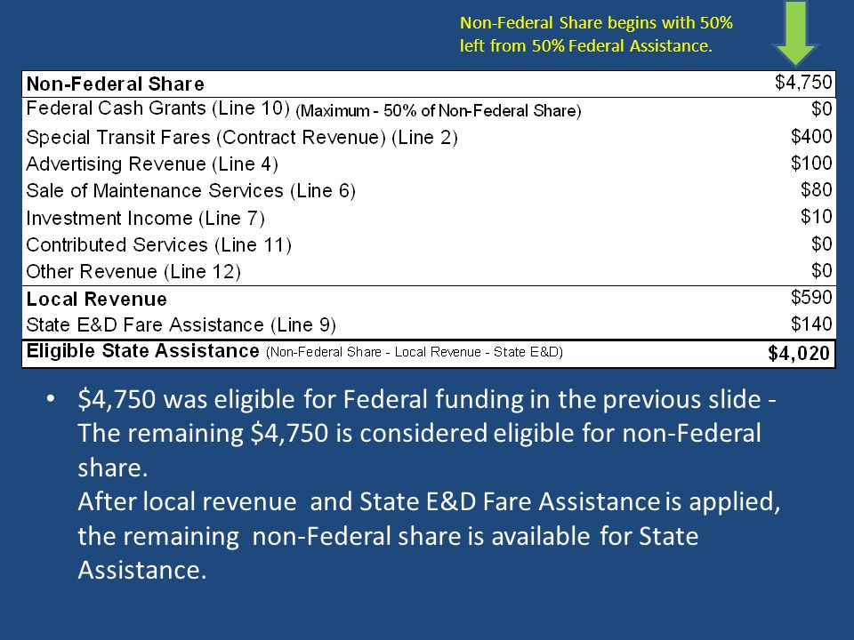 Non-Federal Share begins with 50% left from 50% Federal Assistance.