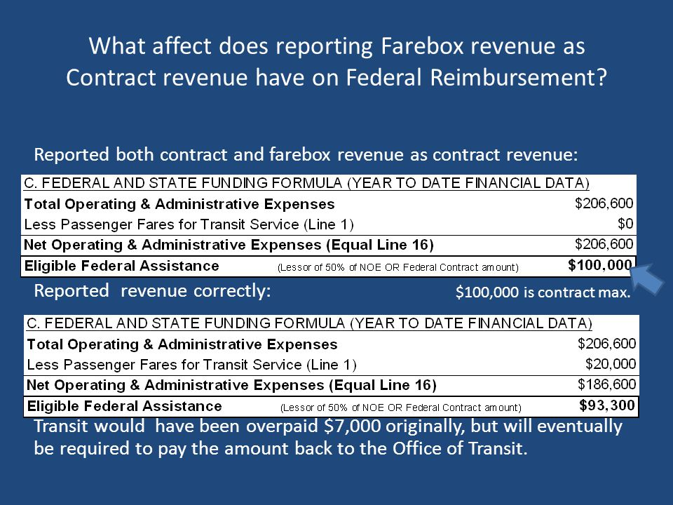 What affect does reporting Farebox revenue as Contract revenue have on Federal Reimbursement