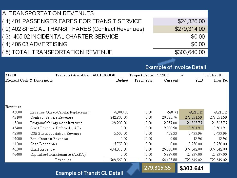 Example of Invoice Detail
