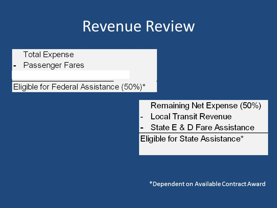 Revenue Review *Dependent on Available Contract Award