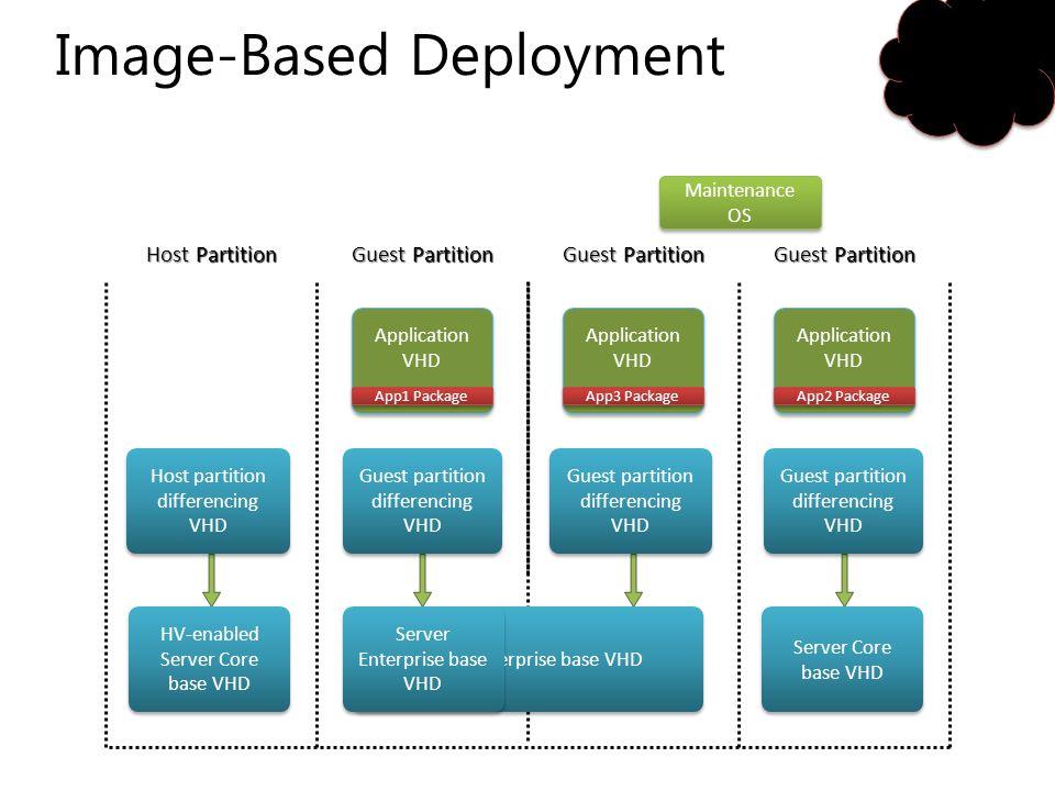 Image-Based Deployment
