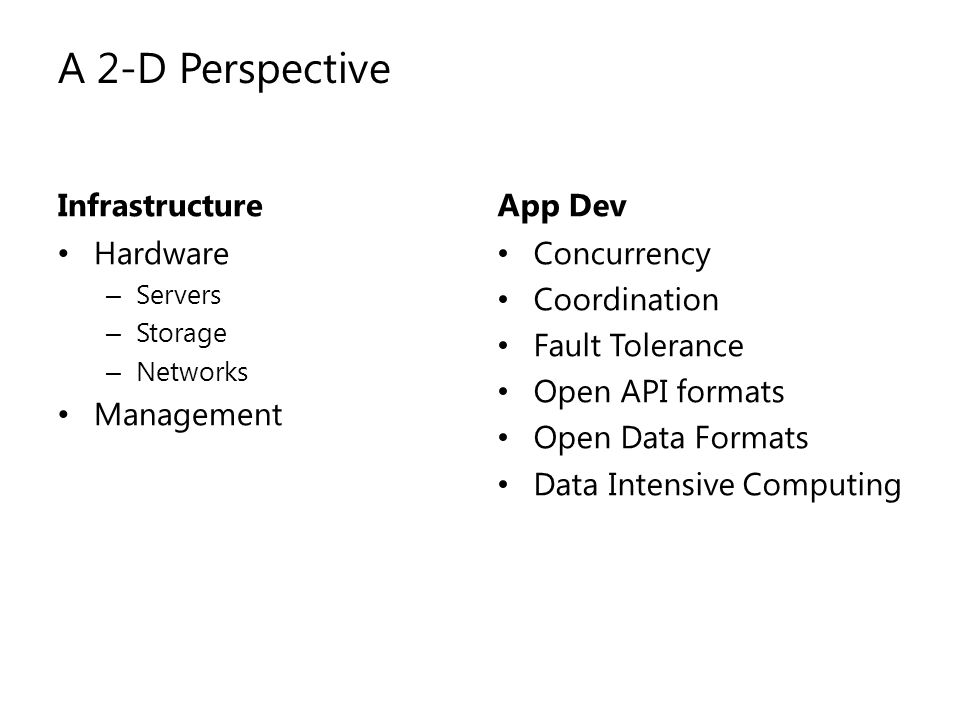 A 2-D Perspective Infrastructure App Dev Hardware Management