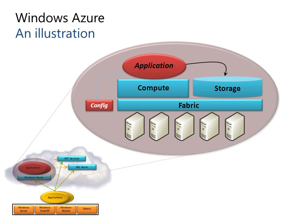 Windows Azure An illustration