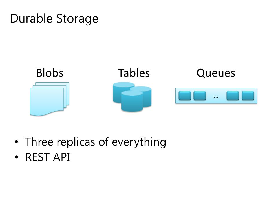 Durable Storage Blobs Tables Queues Three replicas of everything