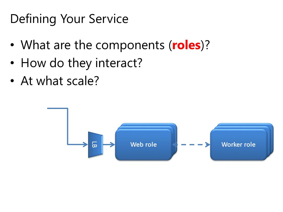 What are the components (roles) How do they interact At what scale