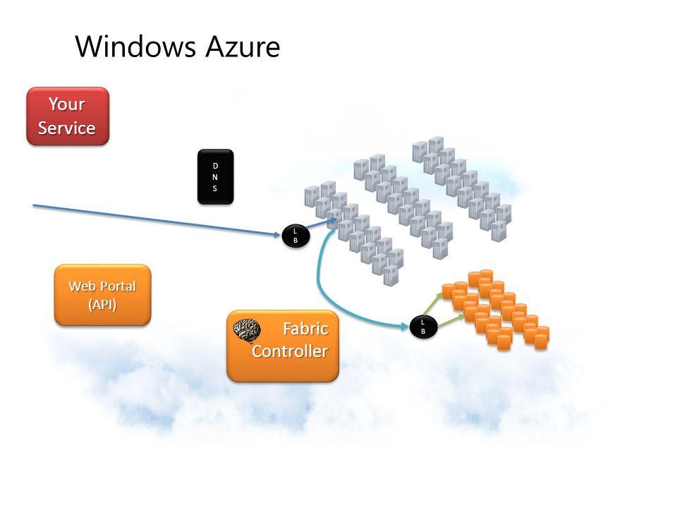 Windows Azure Your Service Fabric Controller Web Portal (API) DNS LB