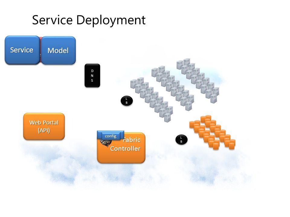 Service Deployment Your Service Service Service Service Model DNS