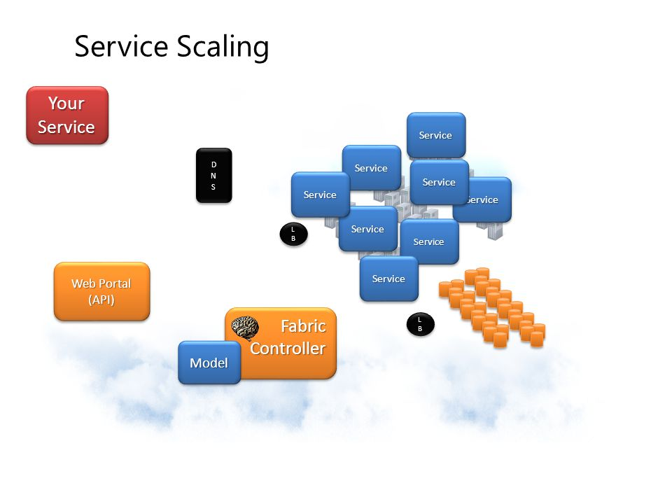 Service Scaling Your Service Fabric Controller Model Web Portal (API)