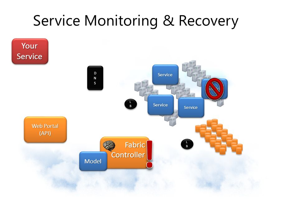 Service Monitoring & Recovery