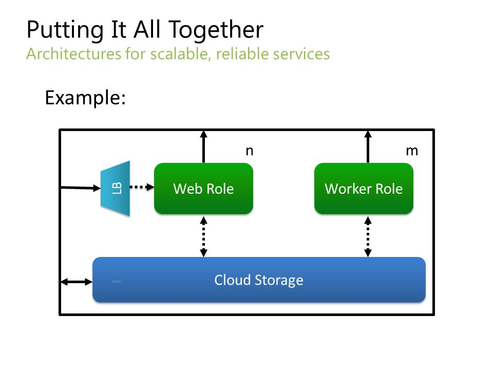 Putting It All Together Architectures for scalable, reliable services