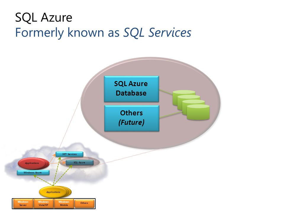 SQL Azure Formerly known as SQL Services