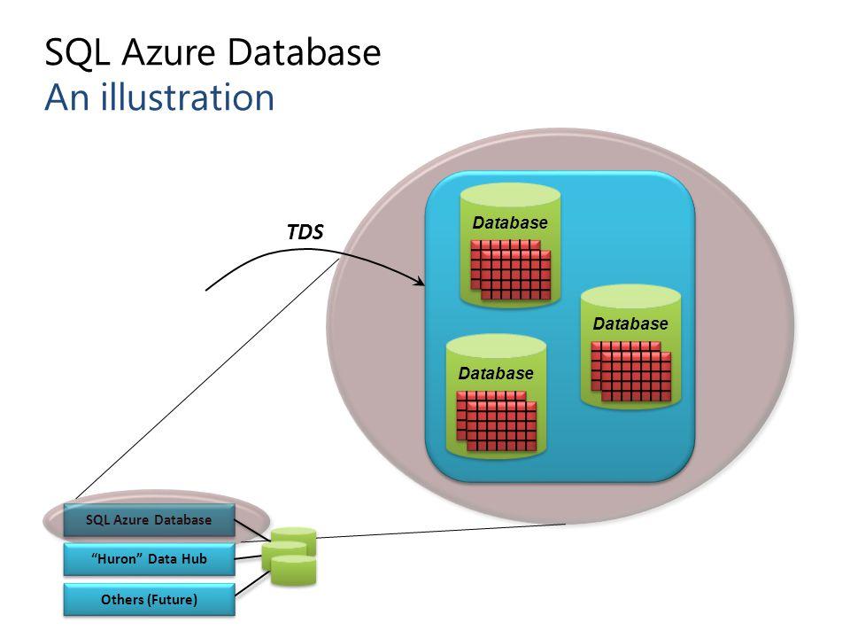 SQL Azure Database An illustration