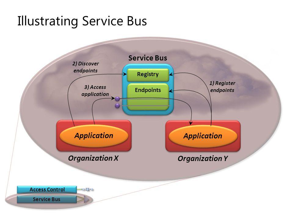 Illustrating Service Bus
