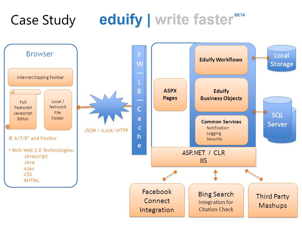 Case Study Browser FW—LB—Cache SQL Server Facebook Connect Integration