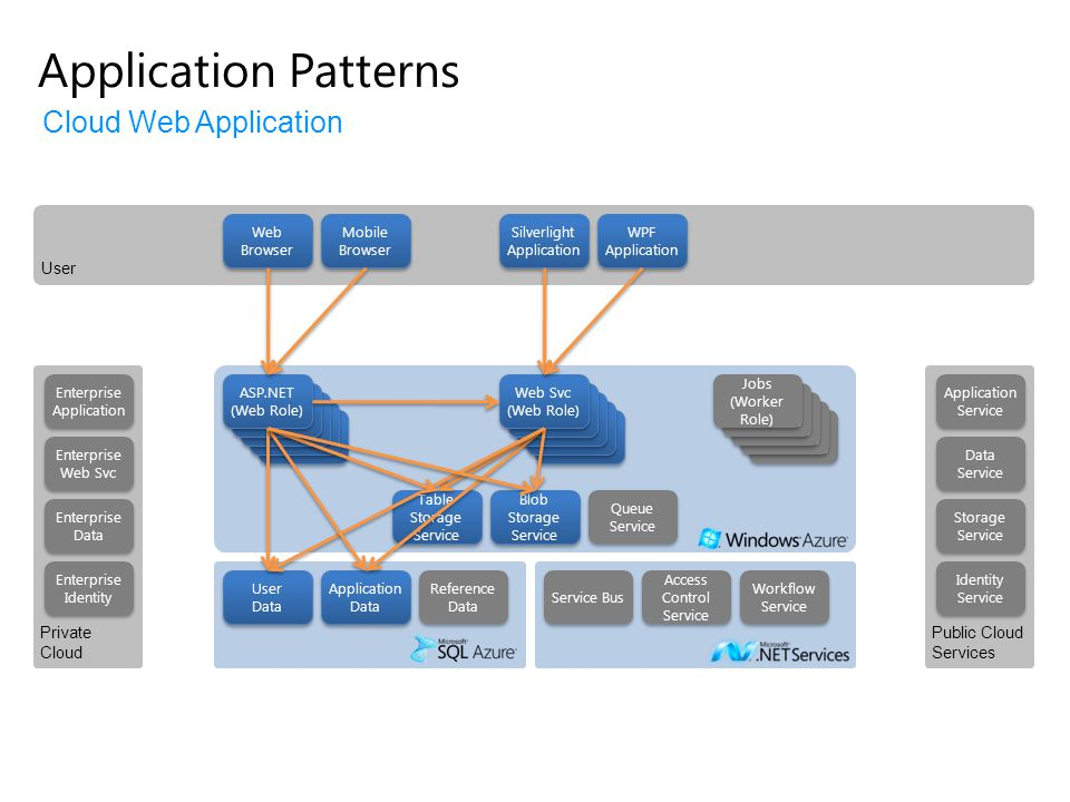 Application Patterns Cloud Web Application User Private Cloud