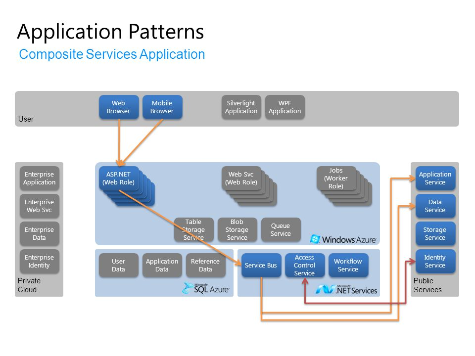 Application Patterns Composite Services Application User Private Cloud