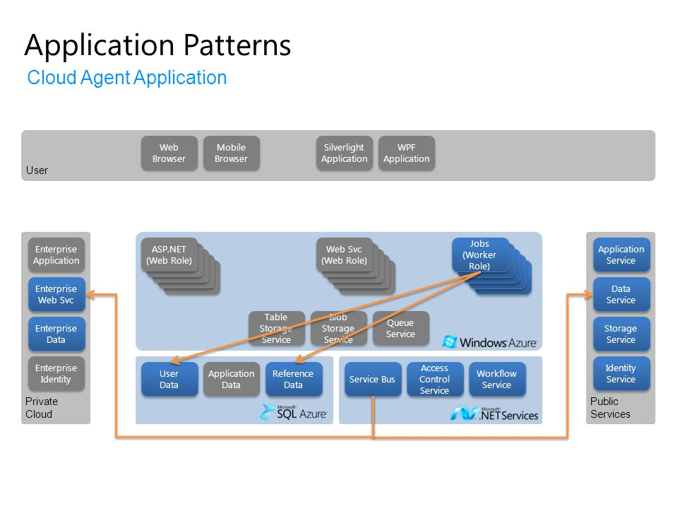 Application Patterns Cloud Agent Application User Private Cloud
