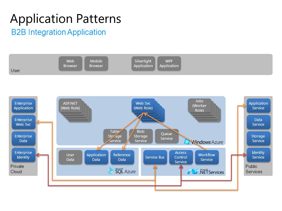 Application Patterns B2B Integration Application User Private Cloud