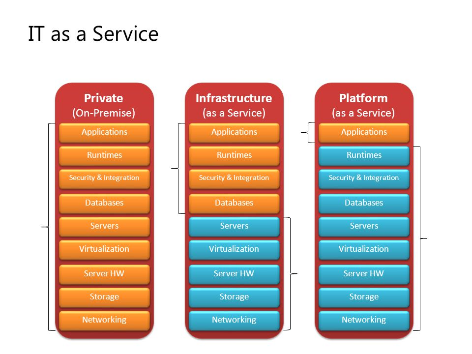 IT as a Service Private Infrastructure Platform (On-Premise)