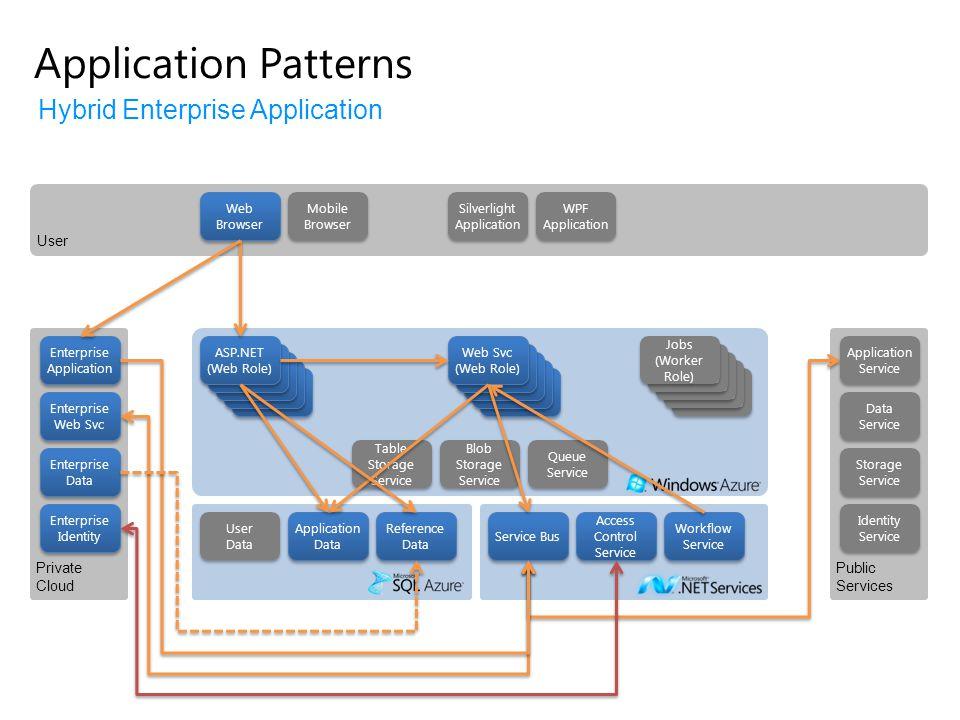 Application Patterns Hybrid Enterprise Application User Private Cloud