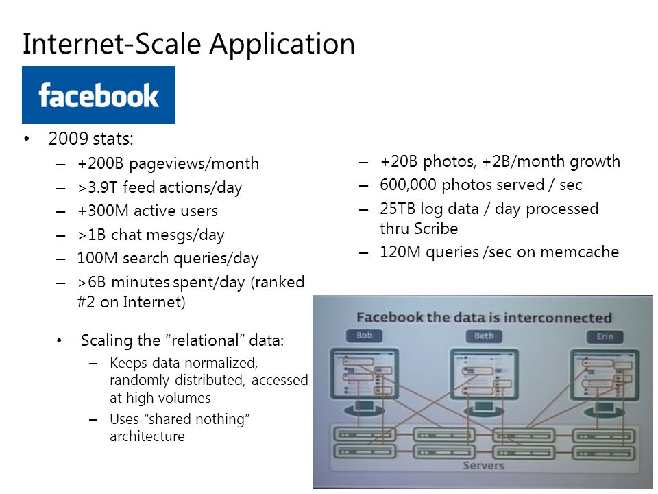 Internet-Scale Application