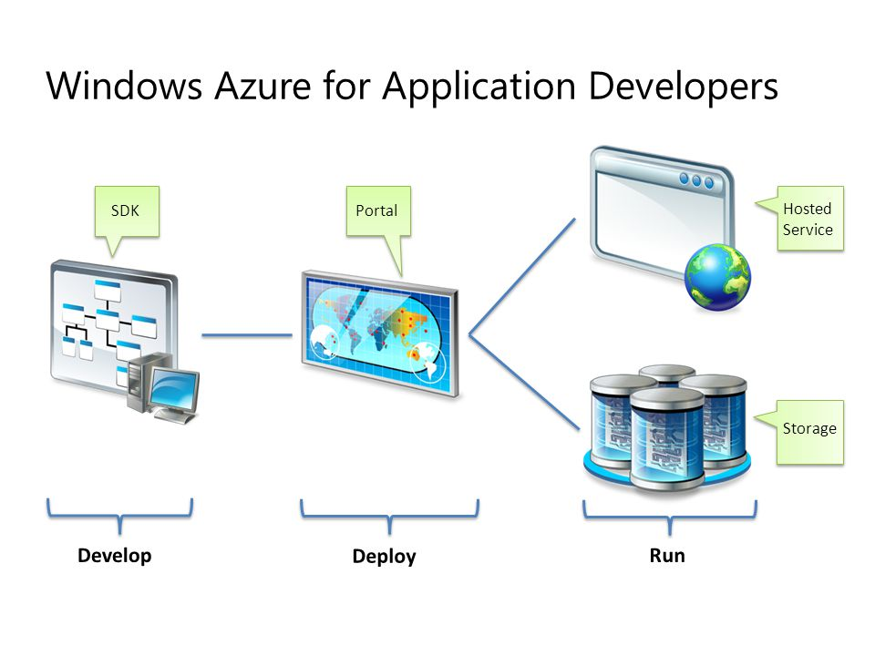Windows Azure for Application Developers