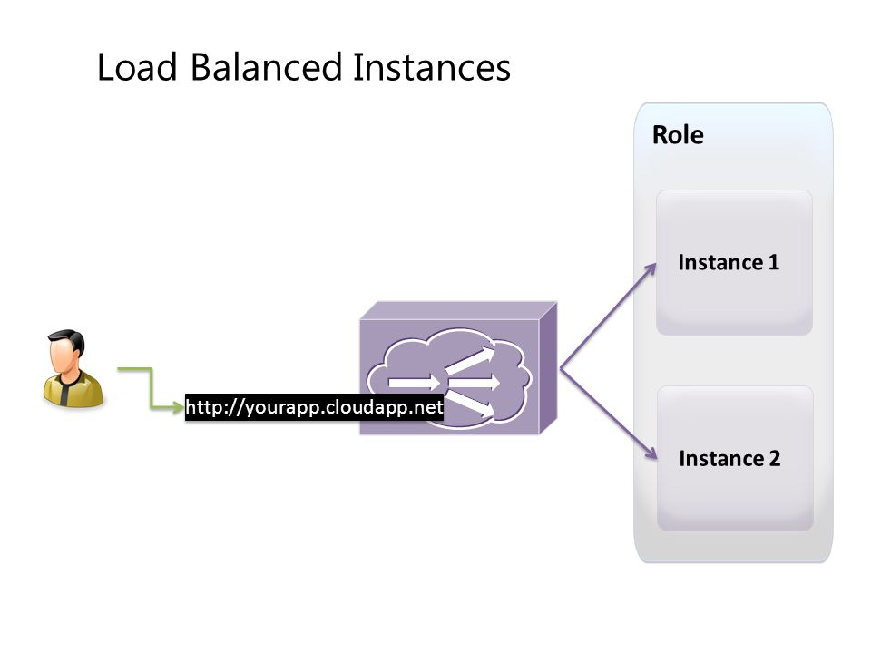Load Balanced Instances